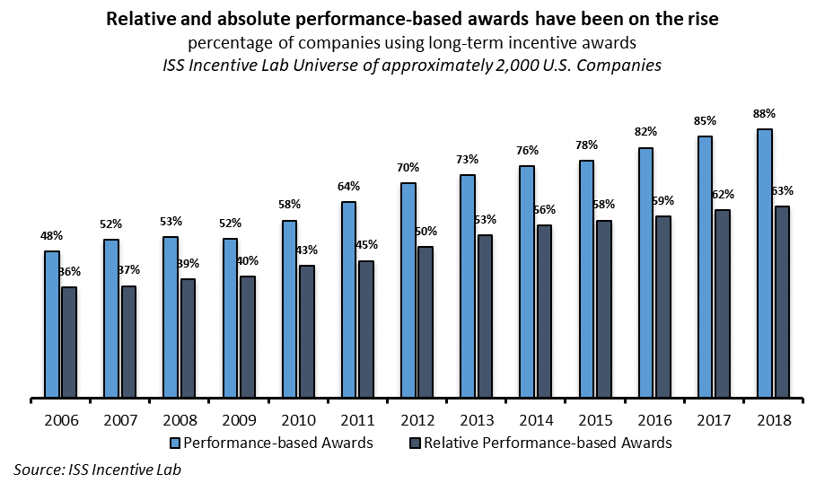 Performance-Based Awards at US Companies 2006 to 2018